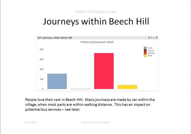 Journeys within Beech Hill