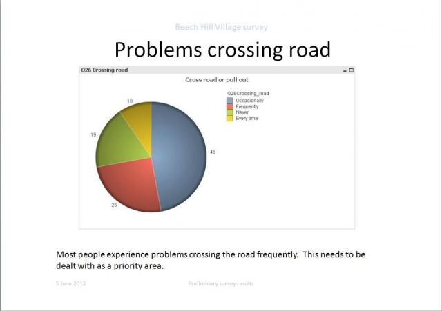Problems crossing road