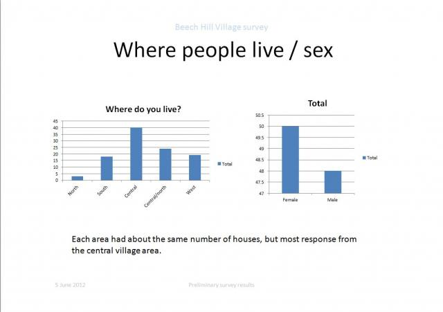 Where people live/sex