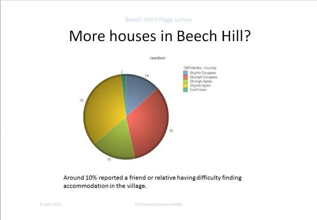 More Houses in beech Hill?