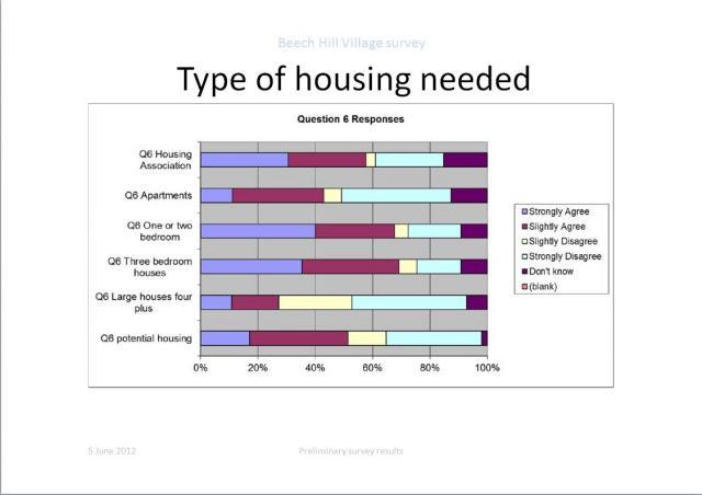 Type of housing needed